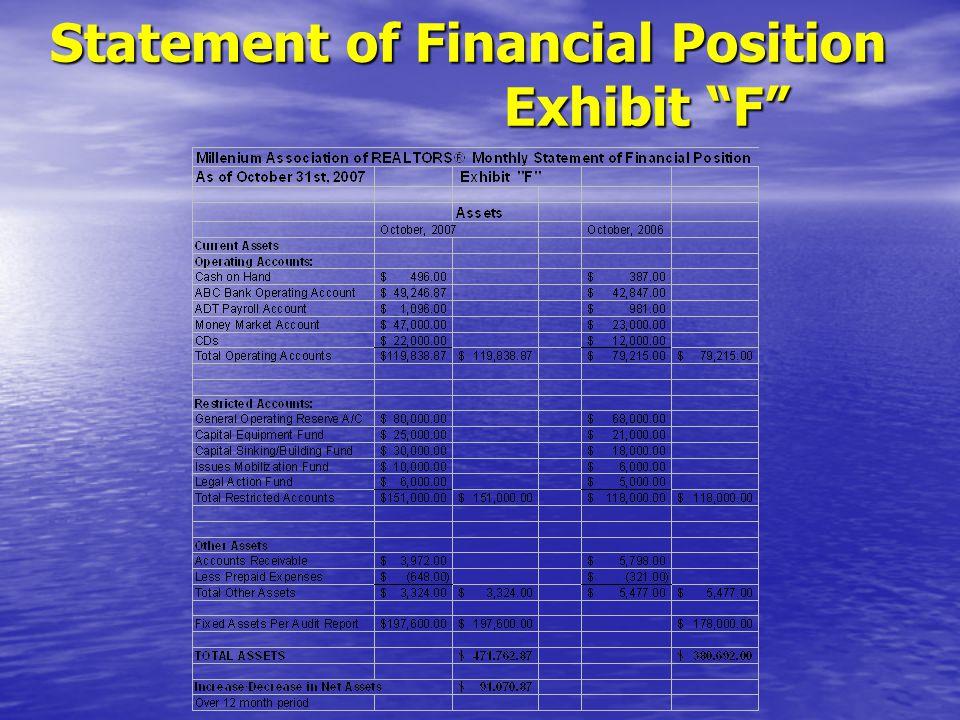 Statement of Financial Position Exhibit F