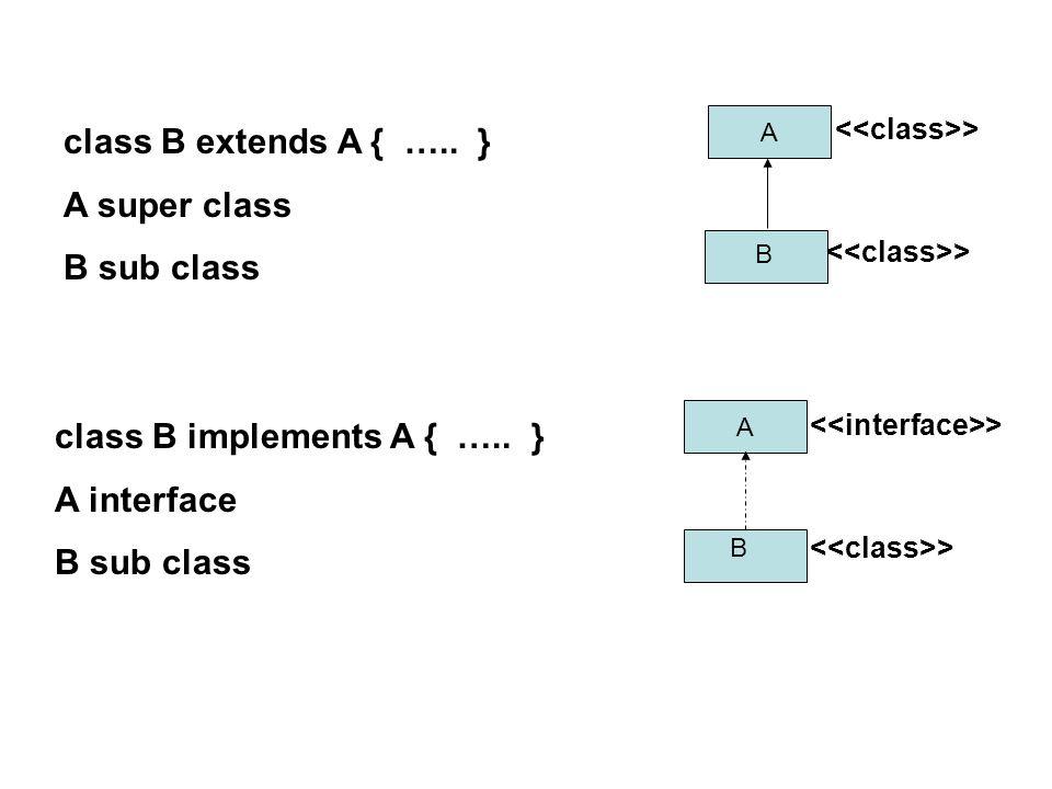 Various Forms of Inheritance A B Single Inheritance A B Hierarchical Inheritance X ABC X ABC MultiLevel Inheritance A B C A B C AB C Multiple Inheritance NOT SUPPORTED BY JAVA AB C SUPPORTED BY JAVA