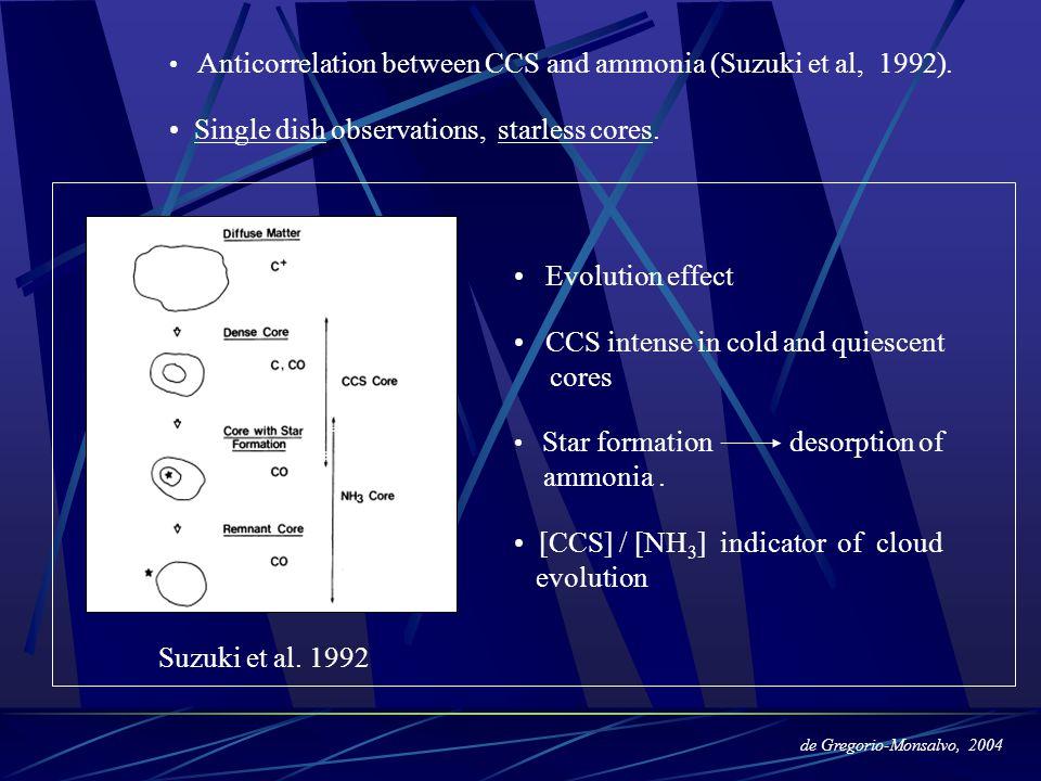 Hirahara et al.1992 TMC-1 - 45m Nobeyama. - Southern part less evolved.