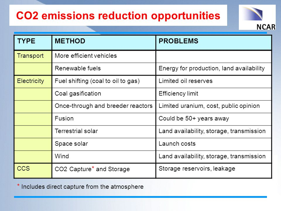CO2 emissions reduction opportunities TYPEMETHODPROBLEMS TransportMore efficient vehicles Renewable fuelsEnergy for production, land availability ElectricityFuel shifting (coal to oil to gas)Limited oil reserves Coal gasificationEfficiency limit Once-through and breeder reactorsLimited uranium, cost, public opinion FusionCould be 50+ years away Terrestrial solarLand availability, storage, transmission Space solarLaunch costs WindLand availability, storage, transmission CCS CO2 Capture * and Storage Storage reservoirs, leakage * Includes direct capture from the atmosphere