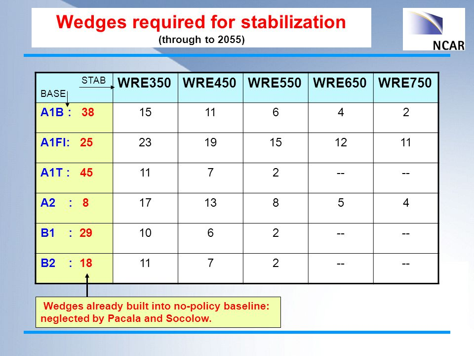 Wedges required for stabilization (through to 2055) STAB BASE WRE350WRE450WRE550WRE650WRE750 A1B : 381511642 A1FI: 252319151211 A1T : 451172-- A2 : 81713854 B1 : 291062-- B2 : 181172-- Wedges already built into no-policy baseline: neglected by Pacala and Socolow.
