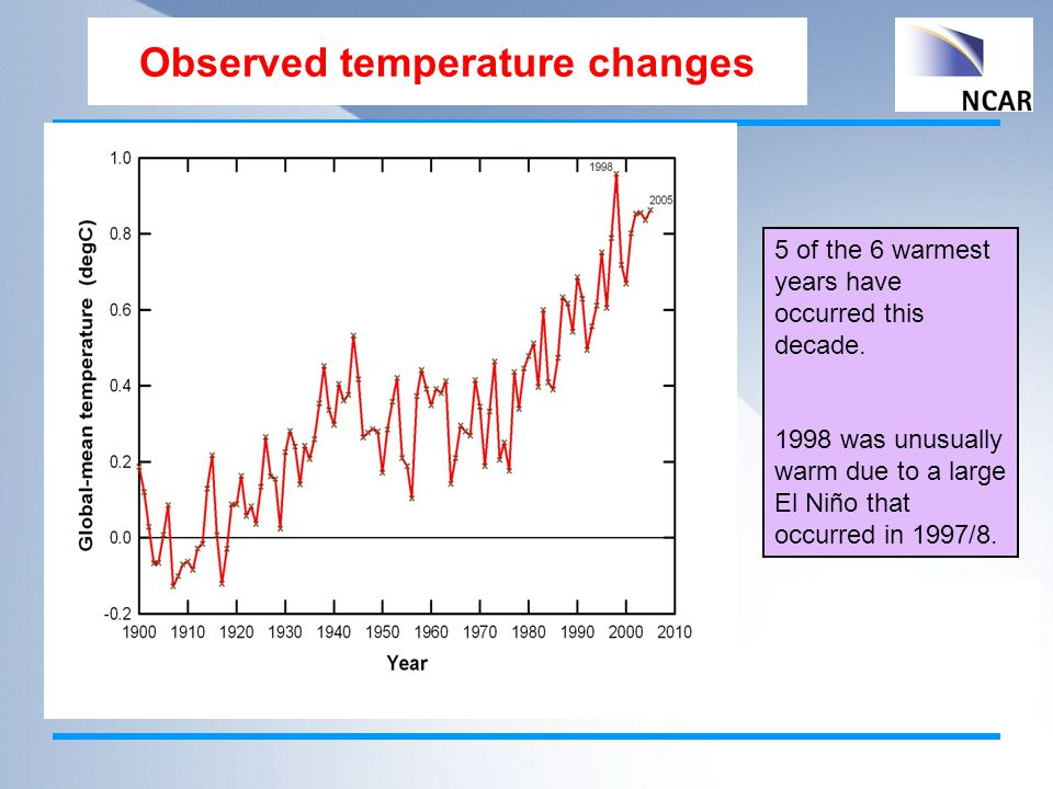 Observed temperature changes 5 of the 6 warmest years have occurred this decade.
