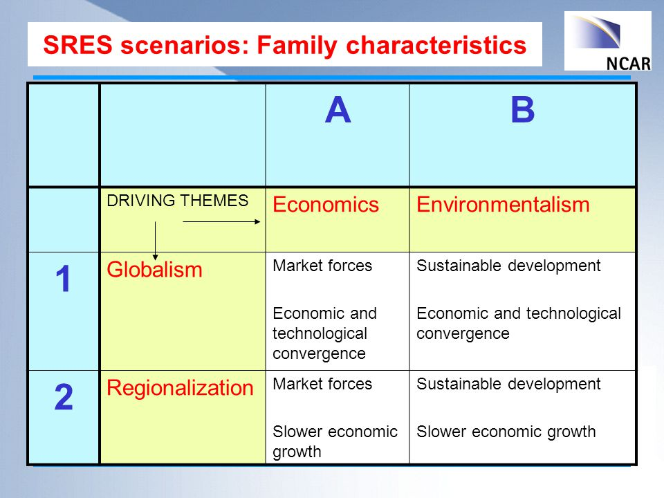 SRES scenarios: Family characteristics AB DRIVING THEMES EconomicsEnvironmentalism 1 Globalism Market forces Economic and technological convergence Sustainable development Economic and technological convergence 2 Regionalization Market forces Slower economic growth Sustainable development Slower economic growth