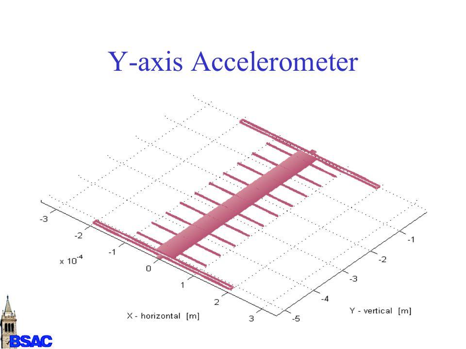 Y-axis Accelerometer