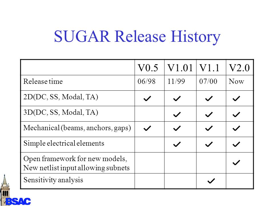 SUGAR Release History V0.5V1.01V1.1V2.0 Release time06/9811/9907/00Now 2D(DC, SS, Modal, TA) 3D(DC, SS, Modal, TA) Mechanical (beams, anchors, gaps) Simple electrical elements Open framework for new models, New netlist input allowing subnets Sensitivity analysis