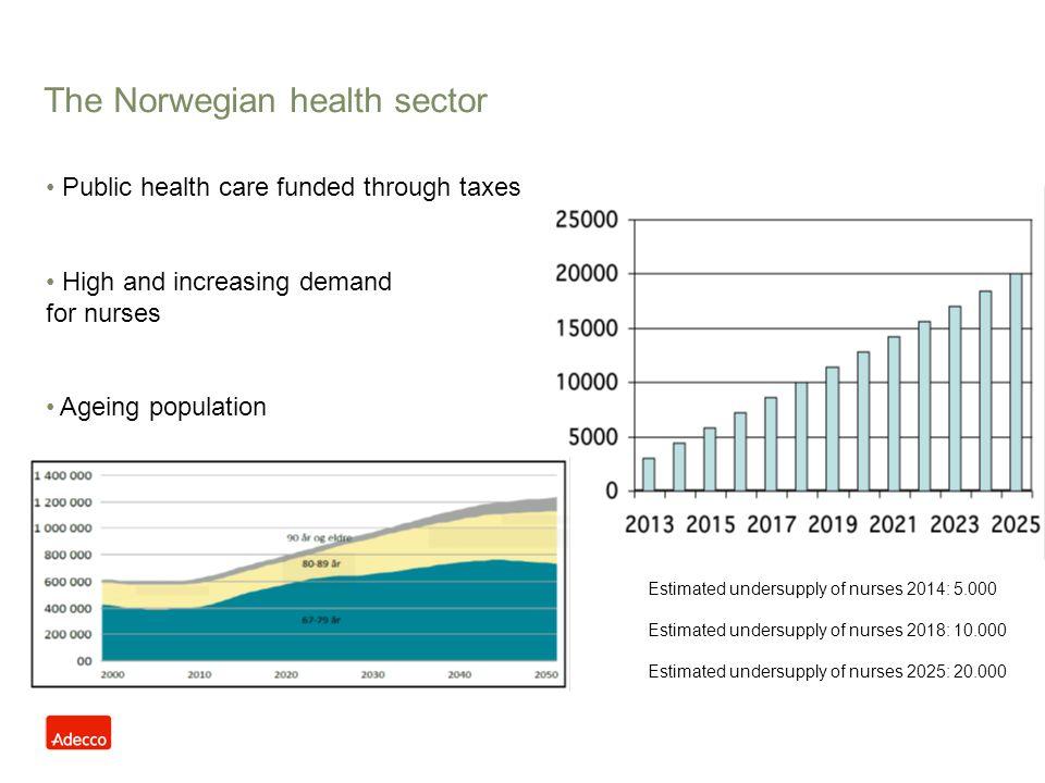 The Norwegian health sector Estimated undersupply of nurses 2014: 5.000 Estimated undersupply of nurses 2018: 10.000 Estimated undersupply of nurses 2