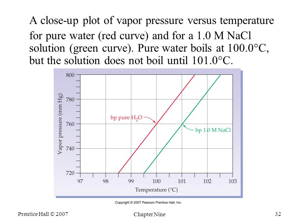 Prentice Hall © 2007 Chapter Nine 32 A close-up plot of vapor pressure versus temperature for pure water (red curve) and for a 1.0 M NaCl solution (green curve).