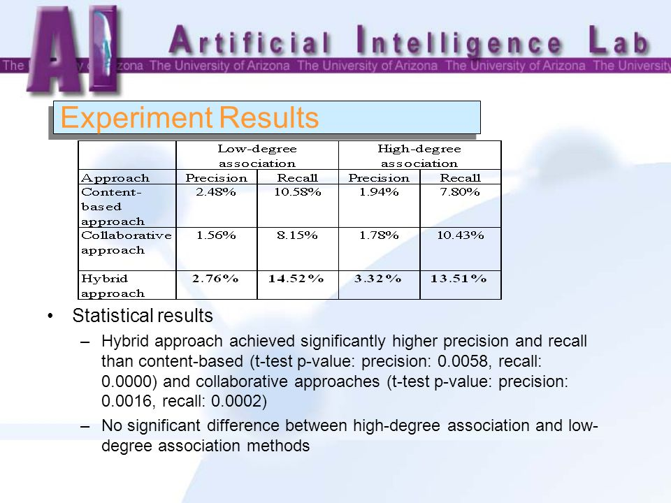 Experiment Results Statistical results –Hybrid approach achieved significantly higher precision and recall than content-based (t-test p-value: precision: 0.0058, recall: 0.0000) and collaborative approaches (t-test p-value: precision: 0.0016, recall: 0.0002) –No significant difference between high-degree association and low- degree association methods