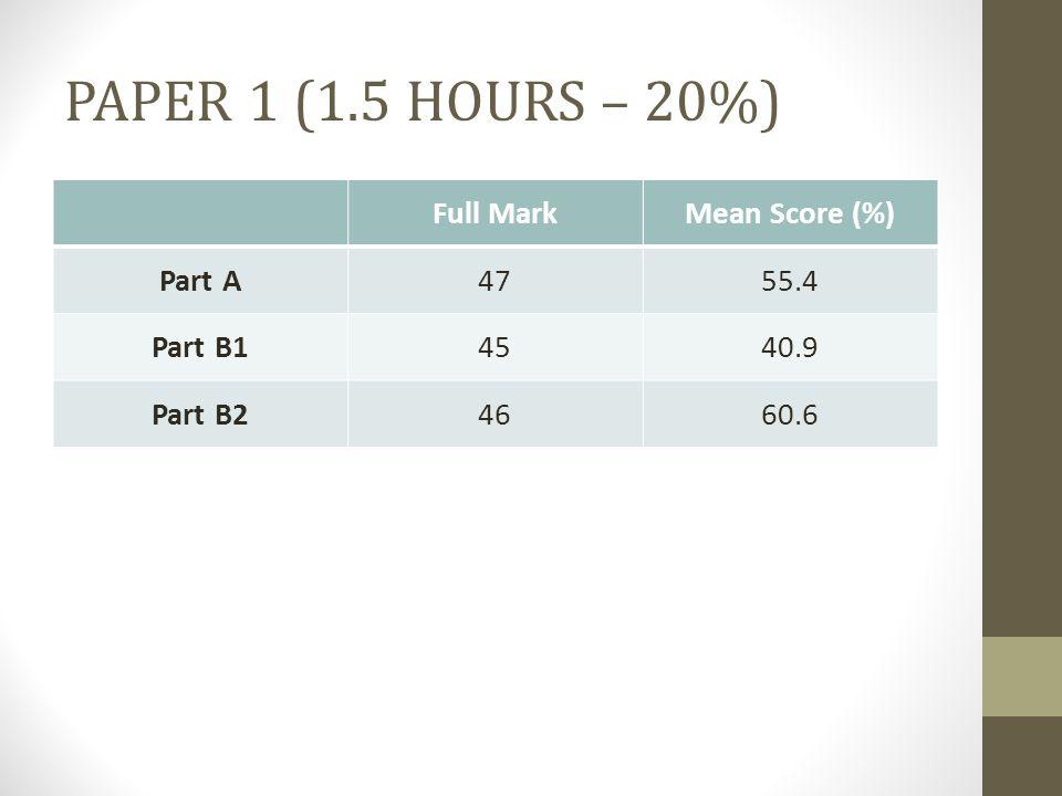 Full MarkMean Score (%) Part A4755.4 Part B14540.9 Part B24660.6 PAPER 1 (1.5 HOURS – 20%)