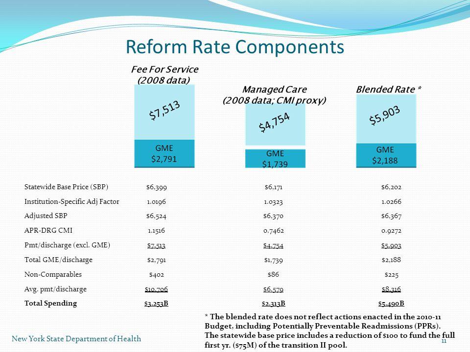 Reform Rate Components Statewide Base Price (SBP)$6,399$6,171$6,202 Institution-Specific Adj Factor1.01961.03231.0266 Adjusted SBP$6,524$6,370$6,367 APR-DRG CMI1.15160.74620.9272 Pmt/discharge (excl.