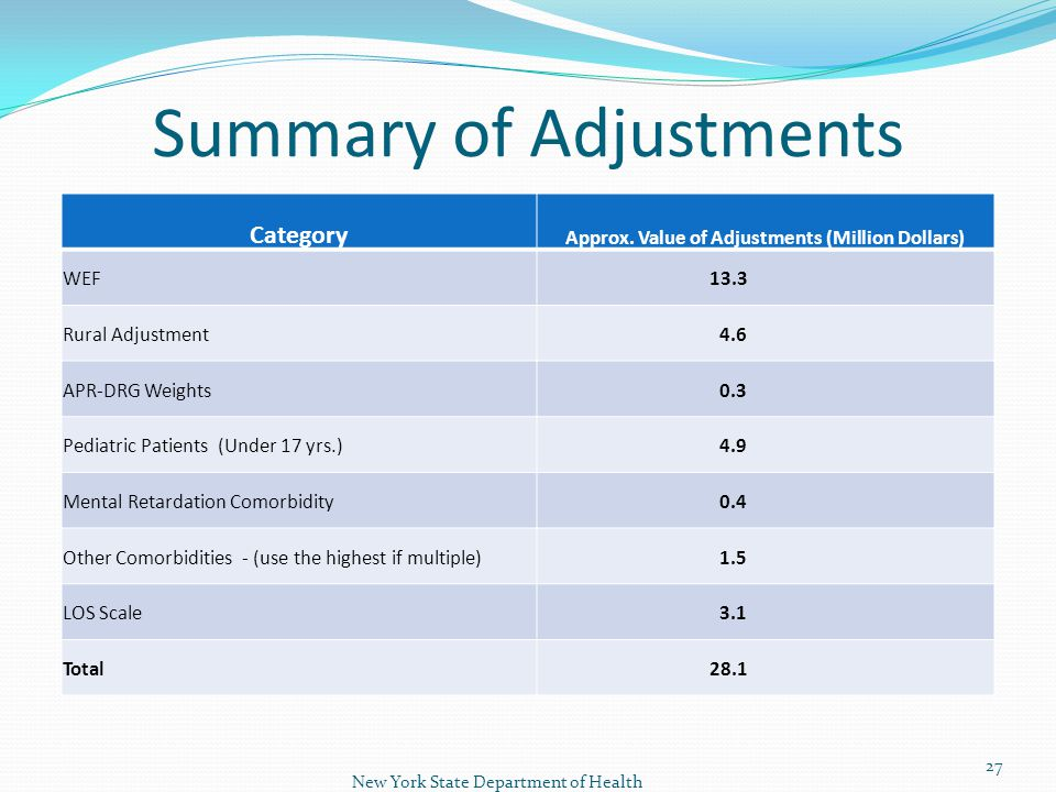 Summary of Adjustments New York State Department of Health 27 Category Approx.