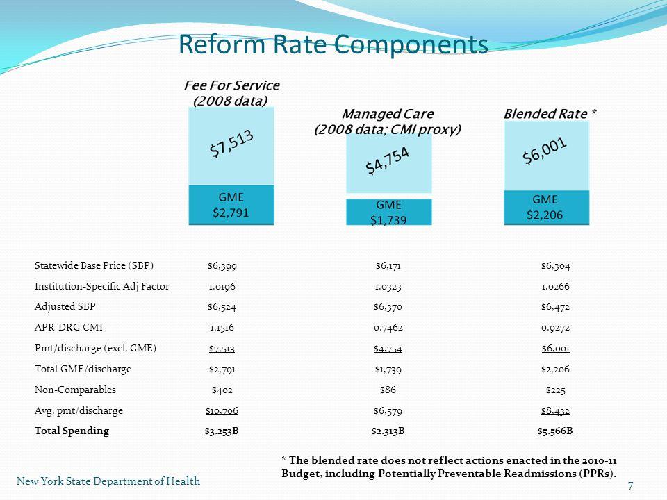 Reform Rate Components Statewide Base Price (SBP)$6,399$6,171$6,304 Institution-Specific Adj Factor1.01961.03231.0266 Adjusted SBP$6,524$6,370$6,472 APR-DRG CMI1.15160.74620.9272 Pmt/discharge (excl.