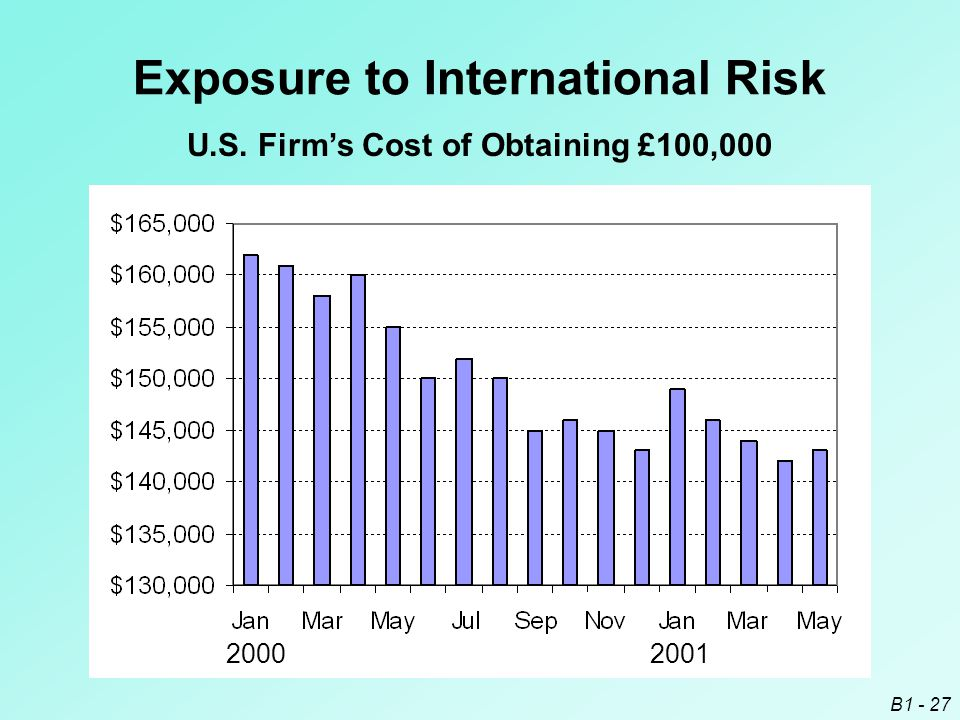 B1 - 27 Exposure to International Risk 20002001 U.S. Firm's Cost of Obtaining £100,000