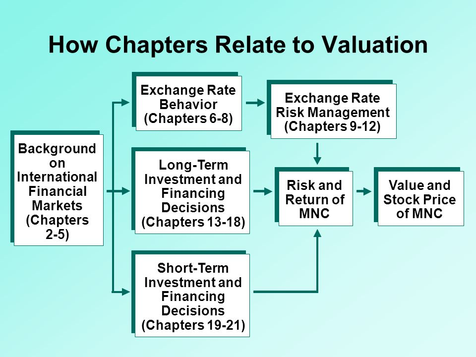 How Chapters Relate to Valuation Background on International Financial Markets (Chapters 2-5) Exchange Rate Behavior (Chapters 6-8) Long-Term Investme