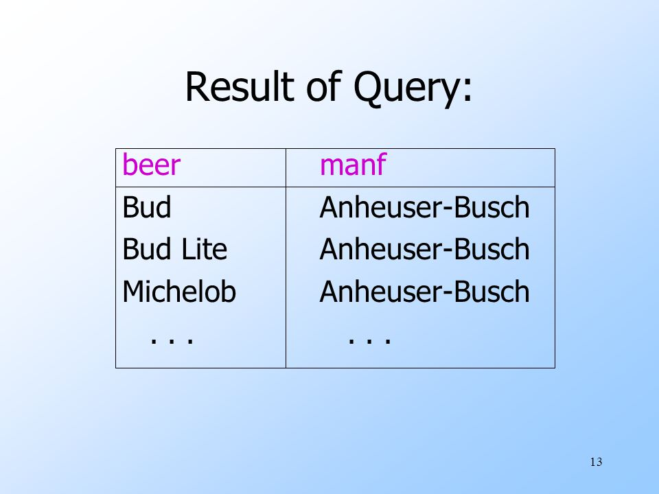 13 Result of Query: beermanf BudAnheuser-Busch Bud LiteAnheuser-Busch MichelobAnheuser-Busch...