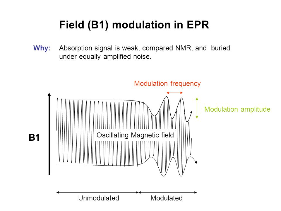 Modulation frequency Modulation amplitude Field (B1) modulation in EPR Why:Absorption signal is weak, compared NMR, and buried under equally amplified