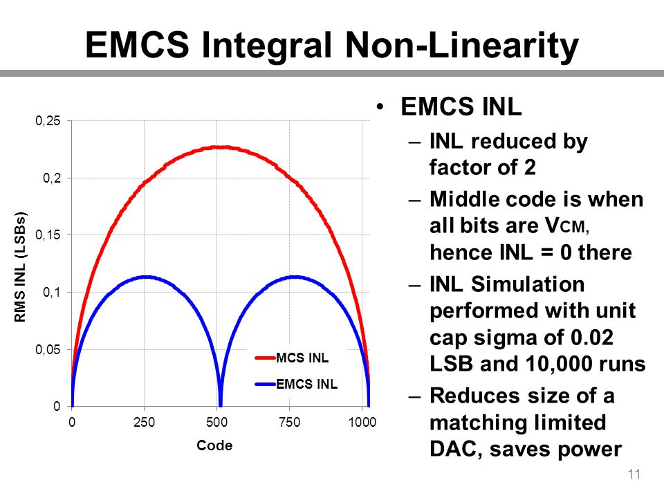 EMCS Integral Non-Linearity 11 EMCS INL –INL reduced by factor of 2 –Middle code is when all bits are V CM, hence INL = 0 there –INL Simulation perfor