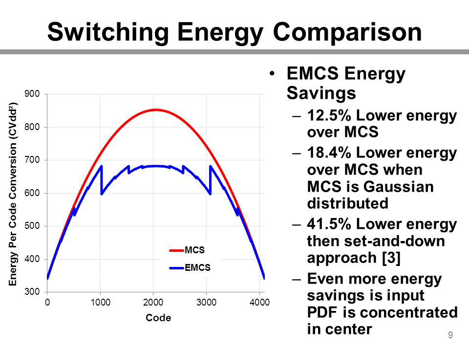 Switching Energy Comparison 9 EMCS Energy Savings –12.5% Lower energy over MCS –18.4% Lower energy over MCS when MCS is Gaussian distributed –41.5% Lo