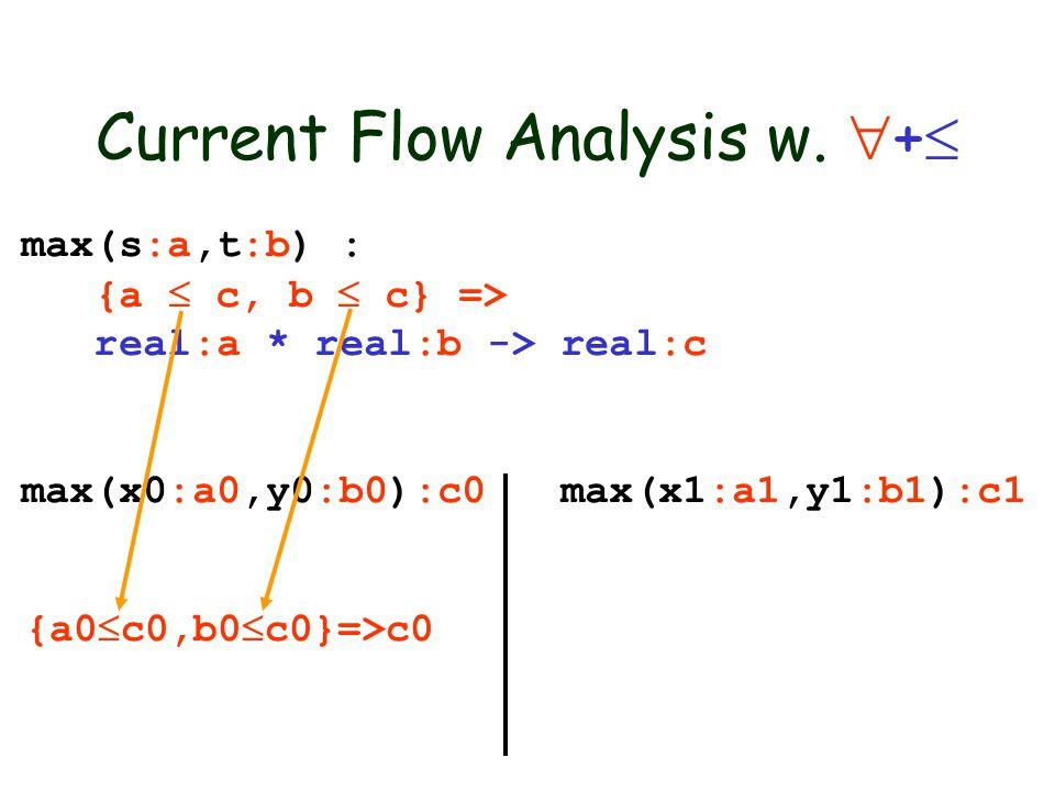 max(s:a,t:b) : {a  c, b  c} => real:a * real:b -> real:c max(x0:a0,y0:b0):c0 max(x1:a1,y1:b1):c1 {a0  c0,b0  c0}=>c0