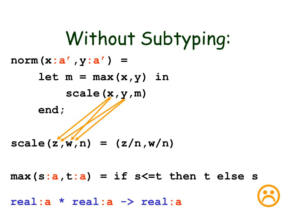 Without Subtyping: norm(x:a',y:a') = let m = max(x,y) in scale(x,y,m) end; scale(z,w,n) = (z/n,w/n) max(s:a,t:a) = if s<=t then t else s real:a * real:a -> real:a 