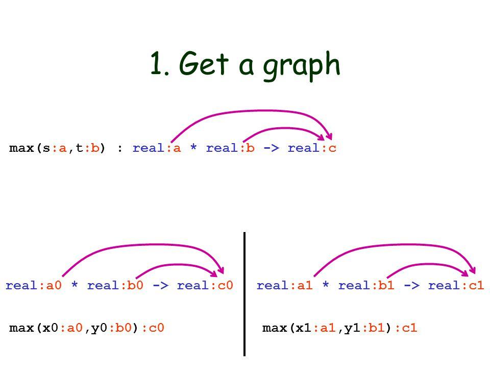 1. Get a graph max(s:a,t:b) : real:a * real:b -> real:c max(x0:a0,y0:b0):c0 max(x1:a1,y1:b1):c1 real:a0 * real:b0 -> real:c0 real:a1 * real:b1 -> real