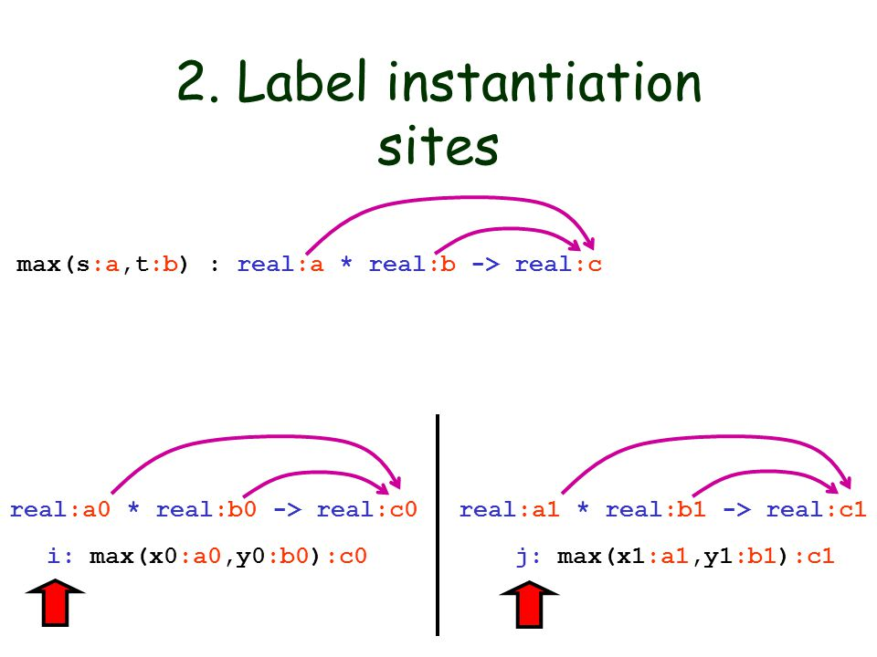 2. Label instantiation sites max(s:a,t:b) : real:a * real:b -> real:c i: max(x0:a0,y0:b0):c0 j: max(x1:a1,y1:b1):c1 real:a0 * real:b0 -> real:c0 real: