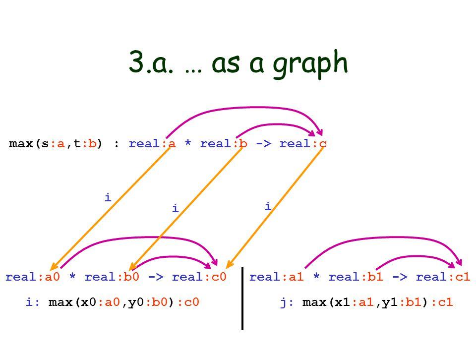 3.a. … as a graph max(s:a,t:b) : real:a * real:b -> real:c i: max(x0:a0,y0:b0):c0 j: max(x1:a1,y1:b1):c1 real:a0 * real:b0 -> real:c0 real:a1 * real:b