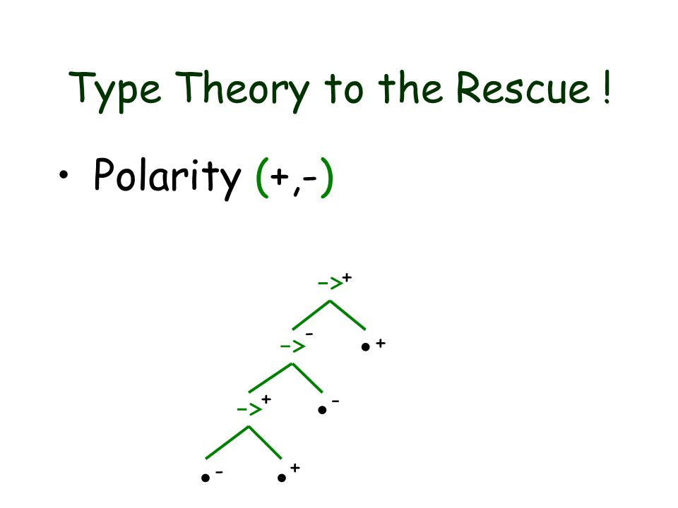 Type Theory to the Rescue ! Polarity (+,-) ->    - + + - - + +