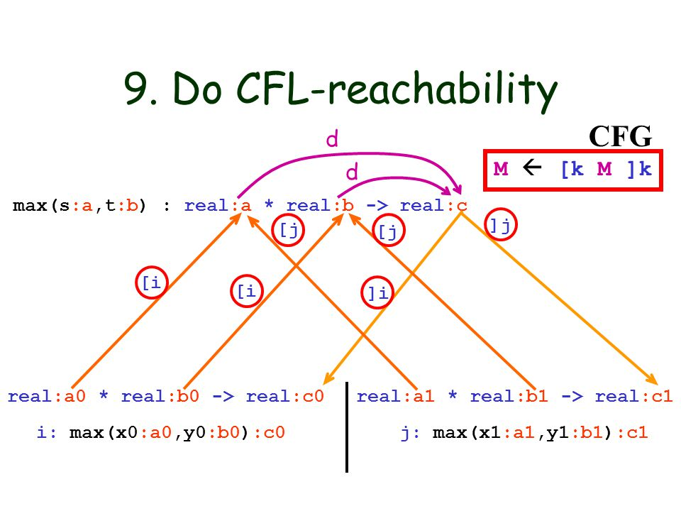 9. Do CFL-reachability max(s:a,t:b) : real:a * real:b -> real:c i: max(x0:a0,y0:b0):c0 j: max(x1:a1,y1:b1):c1 real:a0 * real:b0 -> real:c0 real:a1 * r