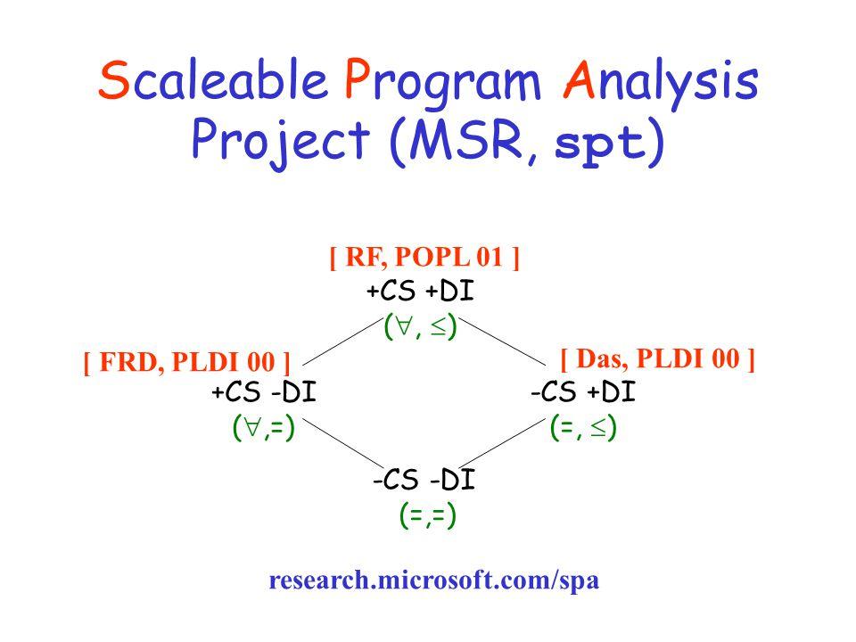 Scaleable Program Analysis Project (MSR, spt ) +CS -DI ( ,=) -CS +DI (=,  ) +CS +DI ( ,  ) -CS -DI (=,=) [ RF, POPL 01 ] [ Das, PLDI 00 ] [ FRD, PLDI 00 ] research.microsoft.com/spa