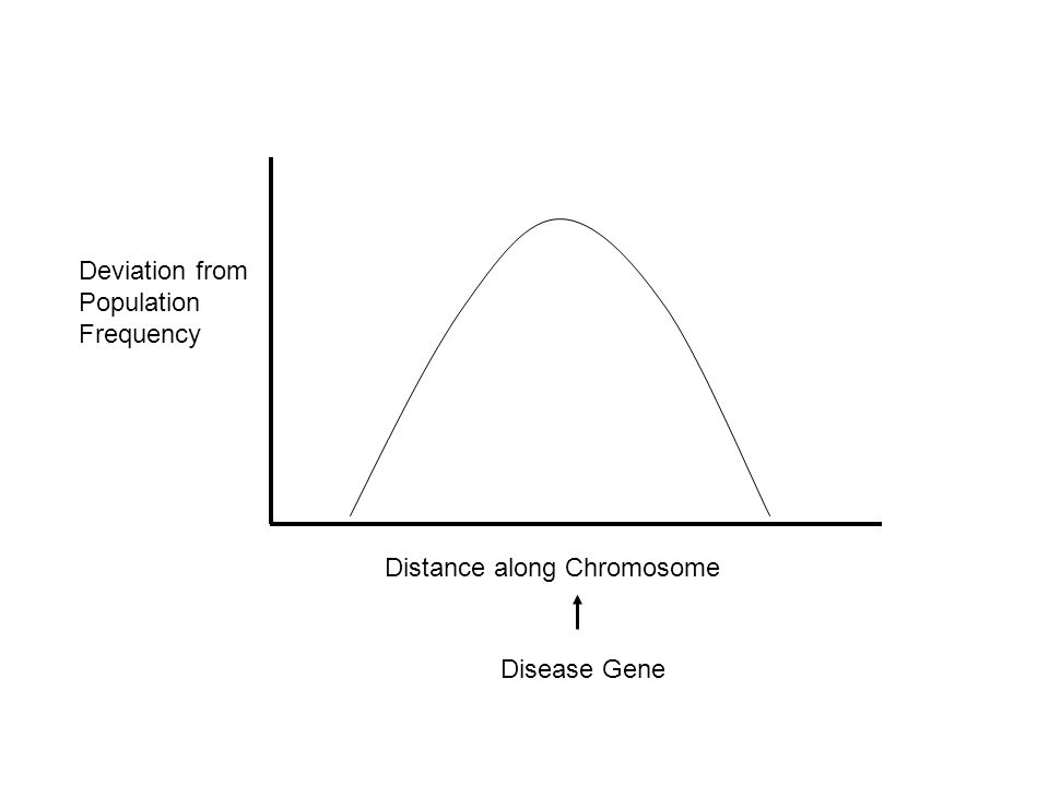 Deviation from Population Frequency Distance along Chromosome Disease Gene