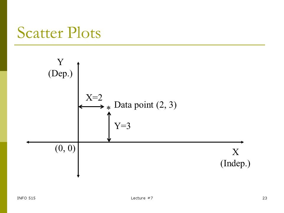 INFO 515Lecture #723 Scatter Plots * X (Indep.) Y (Dep.) Data point (2, 3) X=2 Y=3 (0, 0)