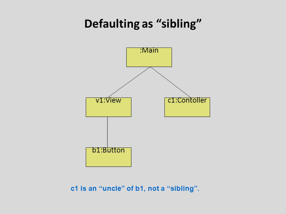 Defaulting as sibling b1:Button :Main v1:View c1:Contoller c1 is an uncle of b1, not a sibling .