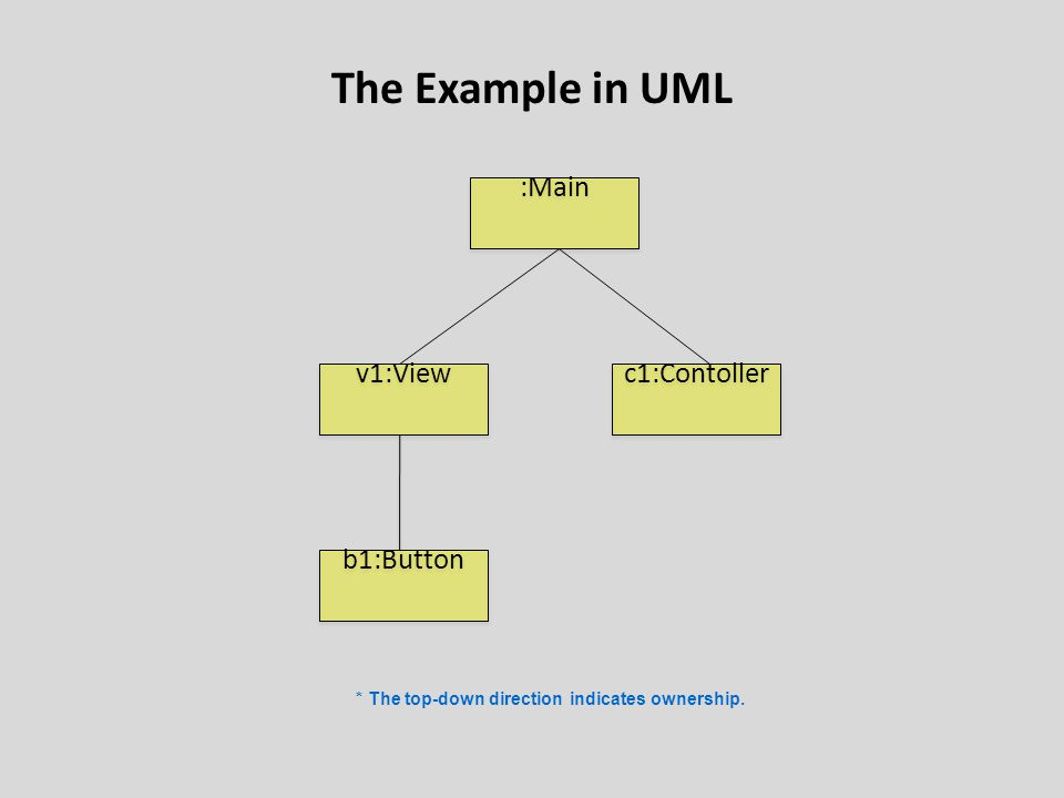 The Example in UML b1:Button :Main v1:View c1:Contoller * The top-down direction indicates ownership.