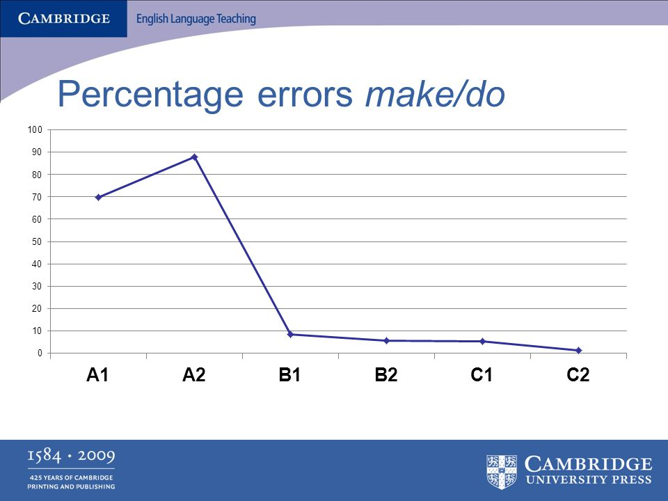 Percentage errors make/do