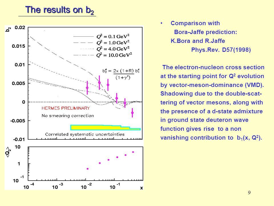 9 The results on b 2 Comparison with Bora-Jaffe prediction: K.Bora and R.Jaffe Phys.Rev.