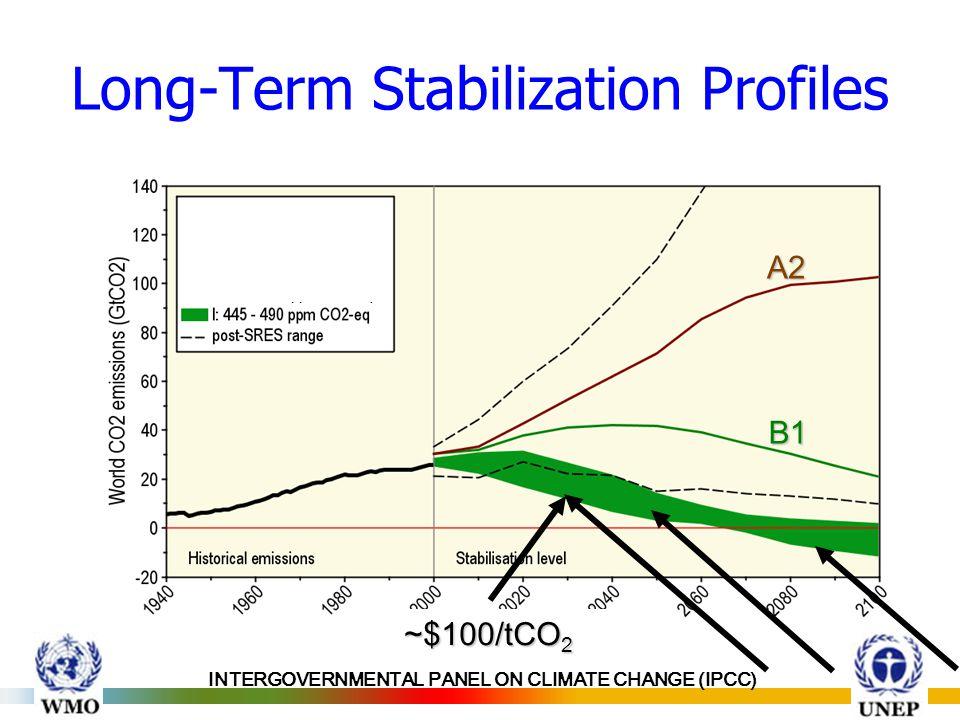 INTERGOVERNMENTAL PANEL ON CLIMATE CHANGE (IPCC) Long-Term Stabilization Profiles ~$100/tCO 2 A2 B1