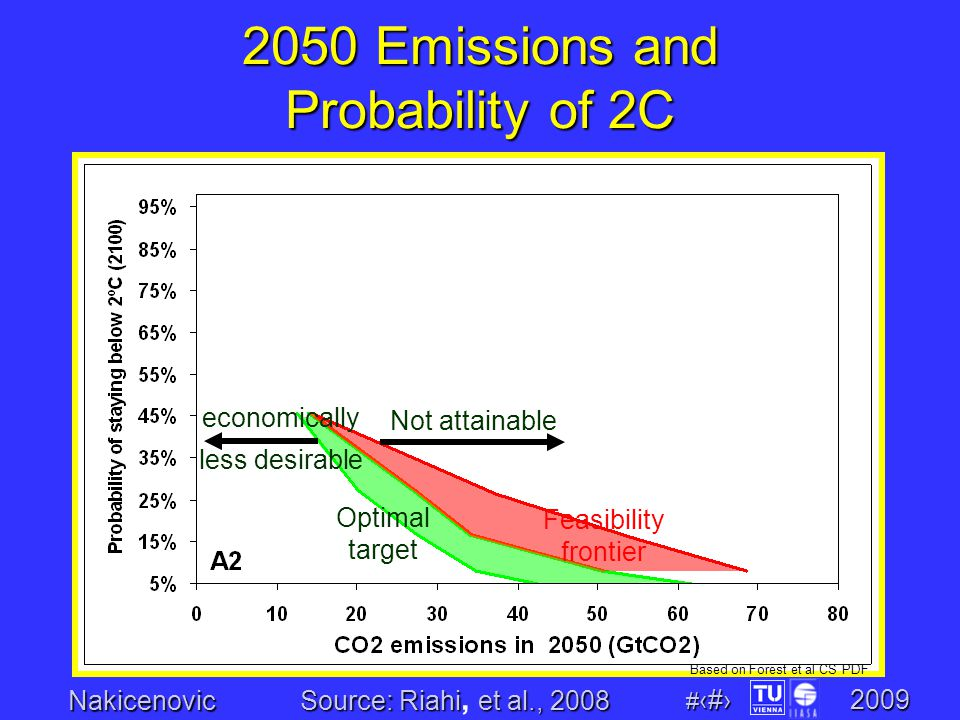 Nakicenovic # 15 2009 2050 Emissions and Probability of 2C Based on Forest et al CS PDF Optimal target Feasibility frontier Not attainable economically less desirable Source: Riahiet al., 2008 Source: Riahi, et al., 2008