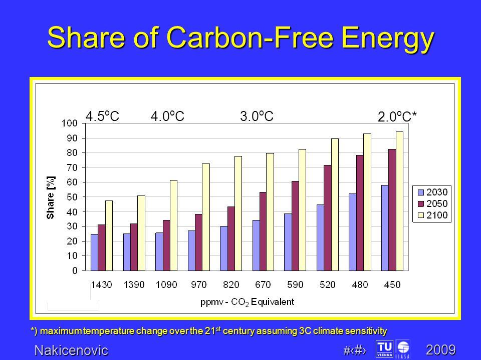 Nakicenovic # 17 2009 *) maximum temperature change over the 21 st century assuming 3 climate sensitivity *) maximum temperature change over the 21 st century assuming 3C climate sensitivity 2.0 o C* 3.0 o C4.0 o C4.5 o C Share of Carbon-Free Energy