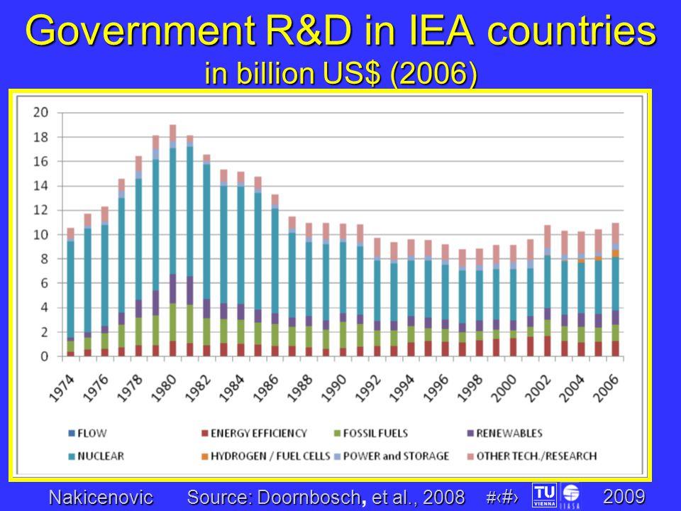 Nakicenovic # 20 2009 Government R&D in IEA countries in billion US$ (2006) Source: Doornboschet al., 2008 Source: Doornbosch, et al., 2008