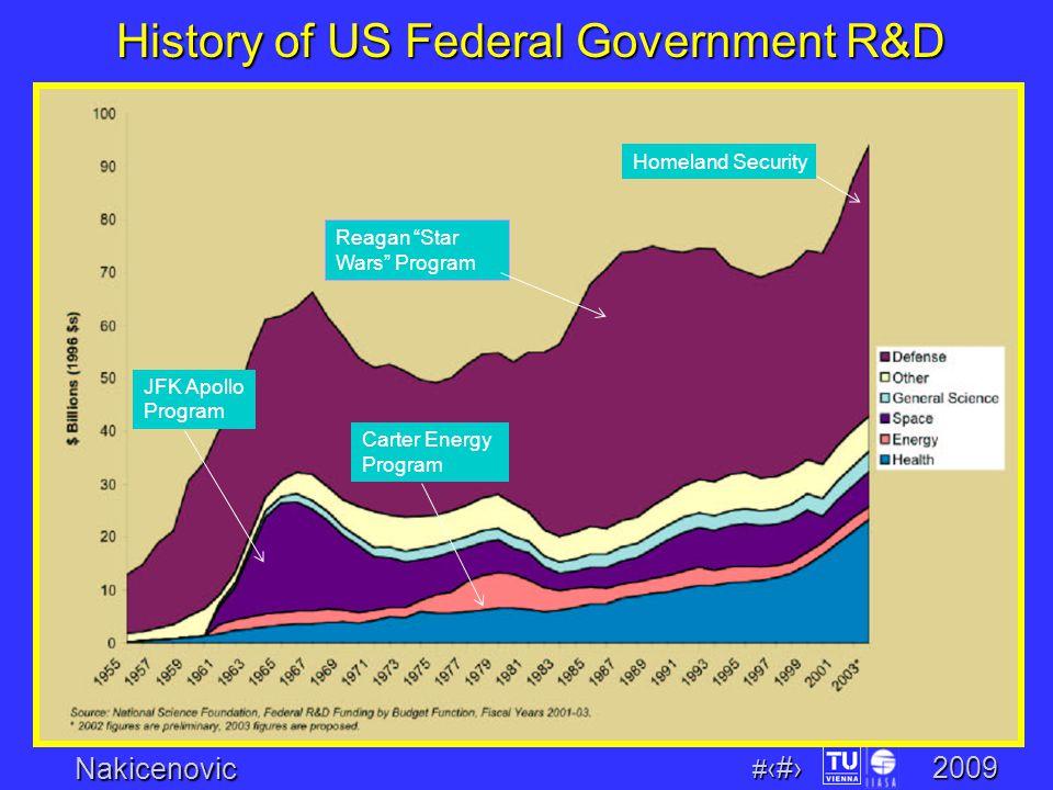 Nakicenovic # 21 2009 History of US Federal Government R&D JFK Apollo Program Carter Energy Program Reagan Star Wars Program Homeland Security