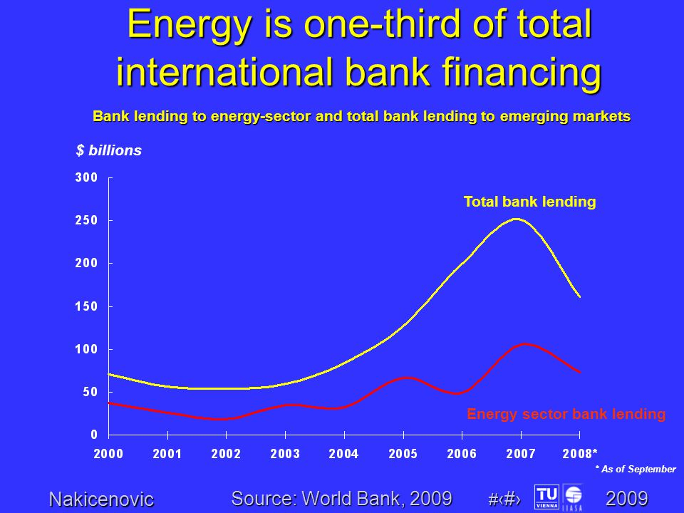 Nakicenovic # 22 2009 Bank lending to energy-sector and total bank lending to emerging markets Energy sector bank lending Total bank lending $ billions * As of September Energy is one-third of total international bank financing Source: World Bank, 2009