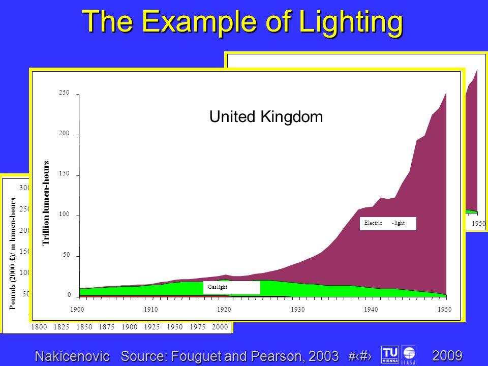 Nakicenovic # 8 2009 0 500 1000 1500 2000 2500 3000 180018251850187519001925195019752000 Pounds (2000 £)/ m lumen-hours Gaslight Kerosene-light Electric-light 0 50 100 150 200 250 190019101920193019401950 Trillion lumen-hours Electric-light Gaslight Price Energy service The Example of Lighting 0 50 100 150 200 250 190019101920193019401950 Trillion lumen-hours Electric-light Gaslight United Kingdom Source: Fouguet and Pearson, 2003