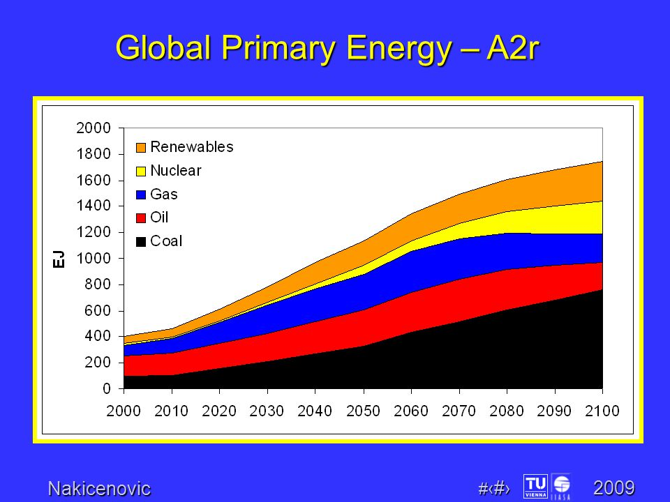 Nakicenovic # 10 2009 Global Primary Energy – B1