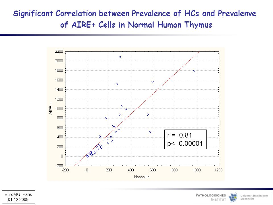 Significant Correlation between Prevalence of HCs and Prevalenve of AIRE+ Cells in Normal Human Thymus r = 0.81 p< 0.00001 EuroMG, Paris 01.12.2009