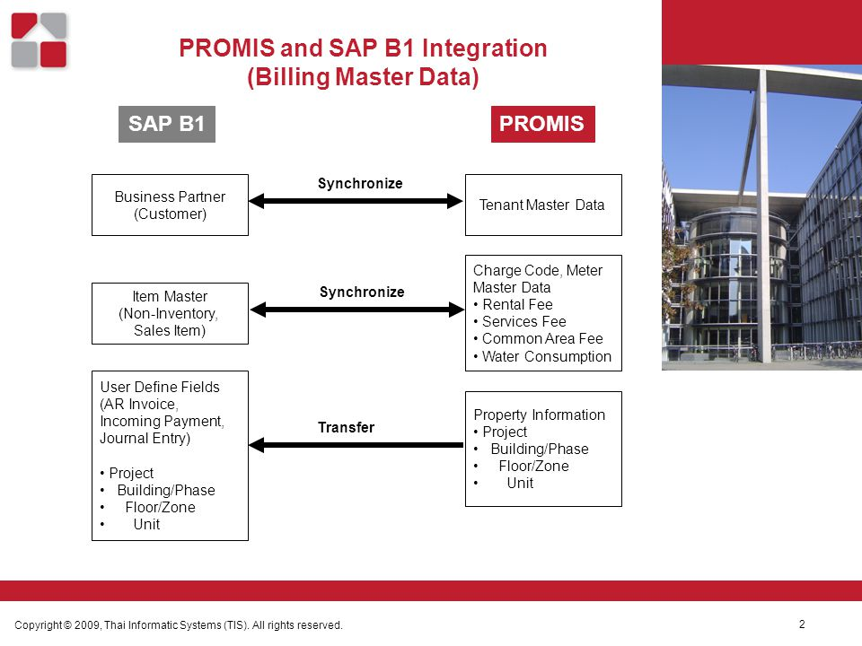 PROMIS and SAP B1 Integration (Billing Master Data) Copyright © 2009, Thai Informatic Systems (TIS).