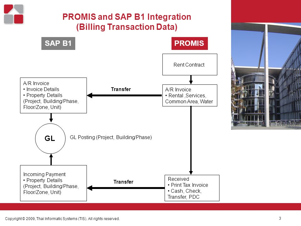 PROMIS and SAP B1 Integration (Billing Transaction Data) Copyright © 2009, Thai Informatic Systems (TIS). All rights reserved. 3 SAP B1PROMIS Rent Con