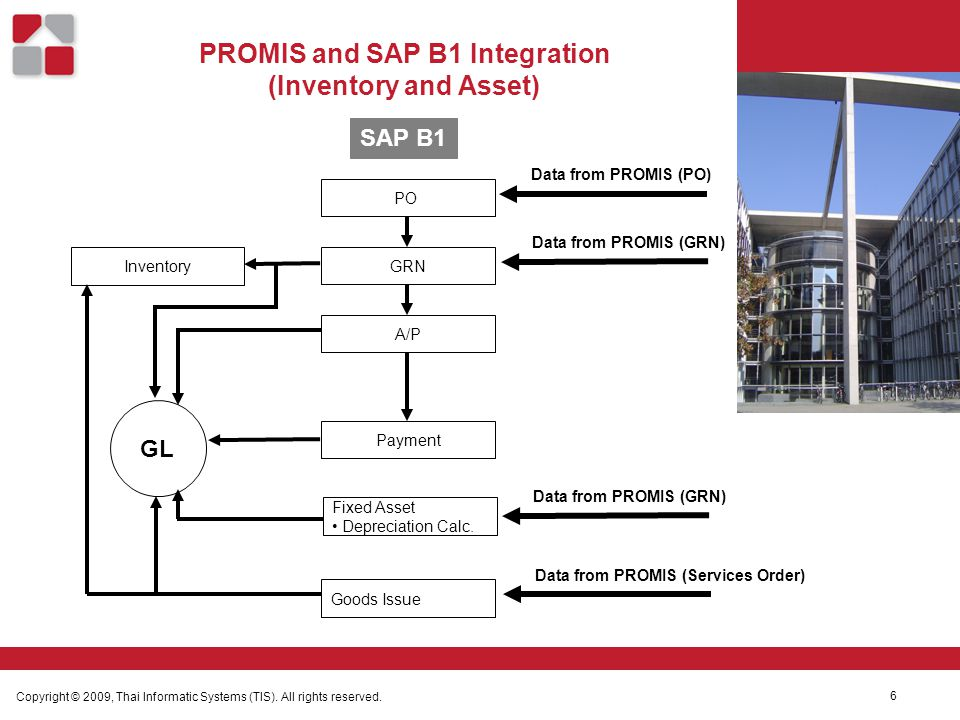PROMIS and SAP B1 Integration (Inventory and Asset) Copyright © 2009, Thai Informatic Systems (TIS).