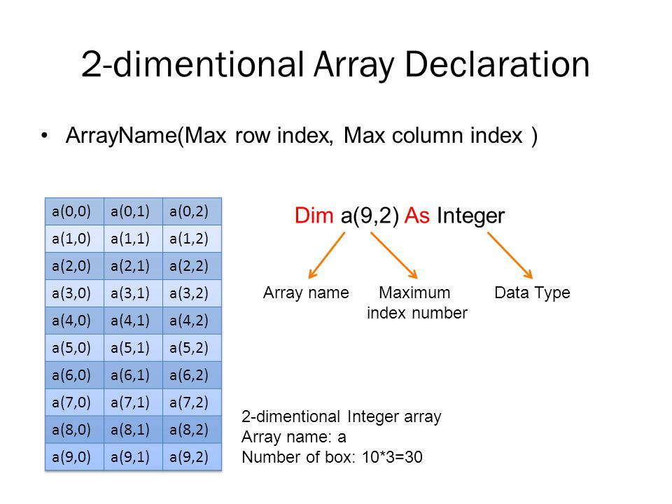 2-dimentional Array Declaration ArrayName(Row index range, Column index range) Dim a(1 to 10,1 to 3) As Integer Array nameIndex RangeData Type 2-dimentional Integer array Array name: a Number of box: 10*3=30
