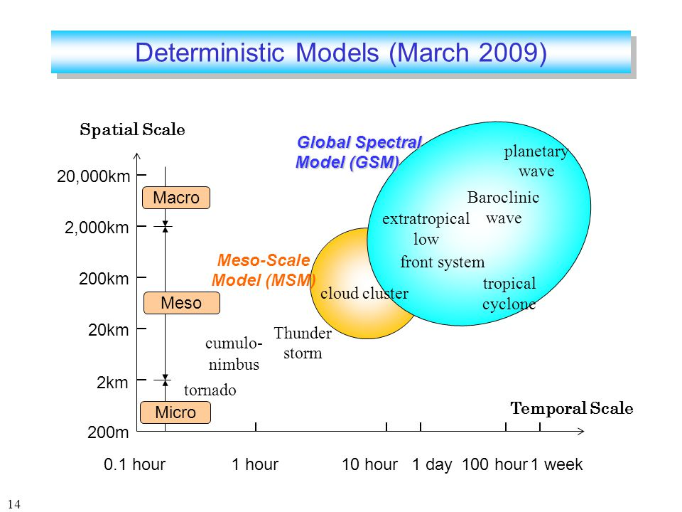 14 Deterministic Models (March 2009) 20,000km 2,000km 200km 20km 2km 200m Global Spectral Model (GSM) Global Spectral Model (GSM) Meso-Scale Model (MSM) planetary wave cloud cluster Thunder storm cumulo- nimbus Spatial Scale 0.1 hour1 hour10 hour1 day1 week100 hour Temporal Scale tornado Baroclinic wave Macro Meso Micro extratropical low tropical cyclone front system